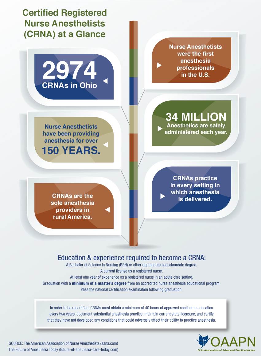 Certified Nurse Anesthetists Crna At A Glance Oaapn