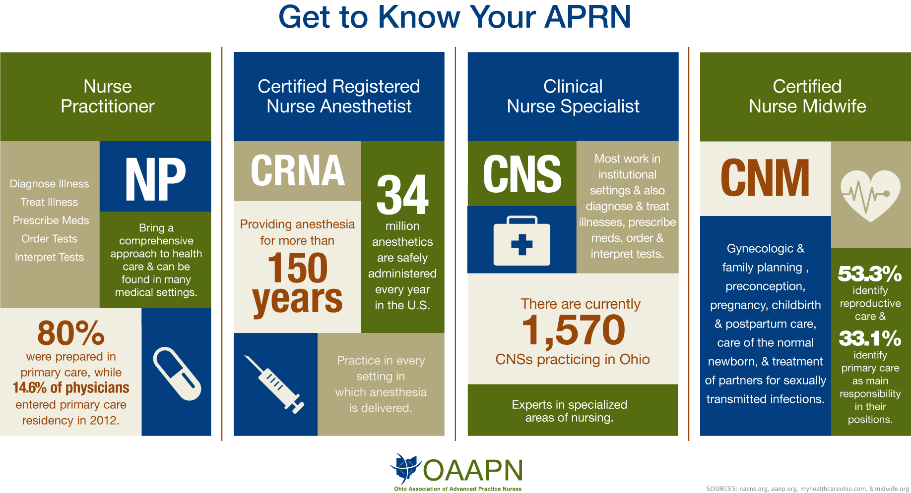 What is an aprn oaapn all of these aprns practice in ohio yet have encountered many barriers to their practice undue restrictions often keep aprns from providing the full scope xflitez Gallery