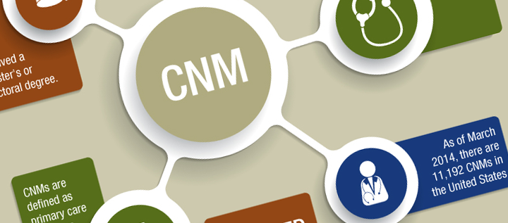 Certified Nurse Midwives (CNMs) Infographic