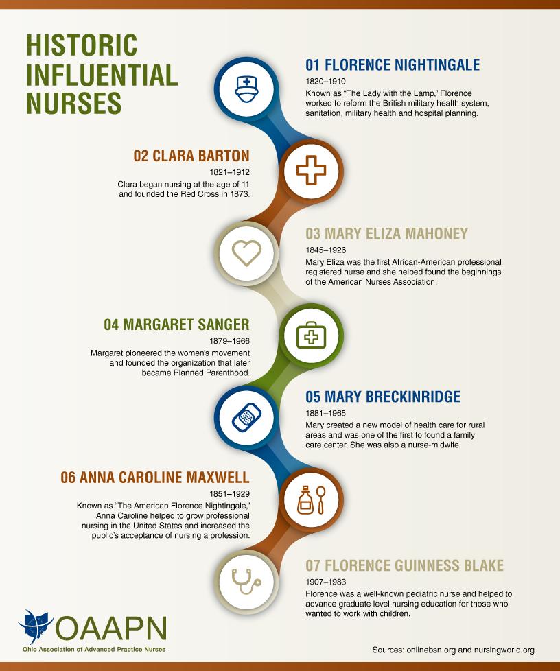 nurse infographic