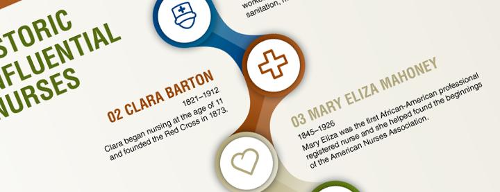 Historic Influential Nurses