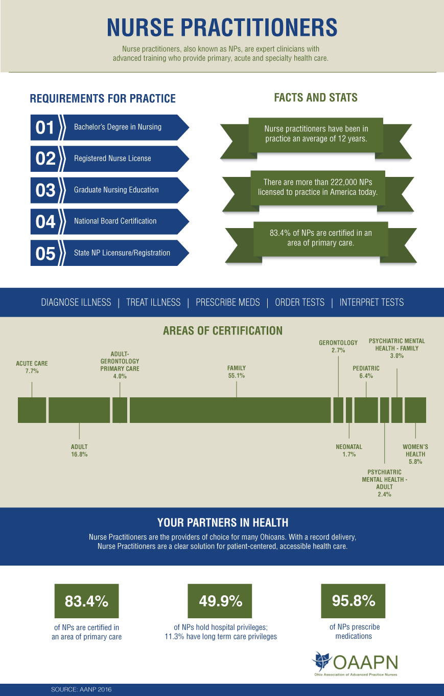 nurse infographic practitioners practitioner advanced np care training specialty health acute nps numbers primary clinicians expert provide known