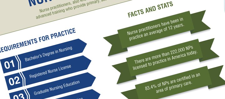 Nurse Practitioners by the Numbers {Infographic}