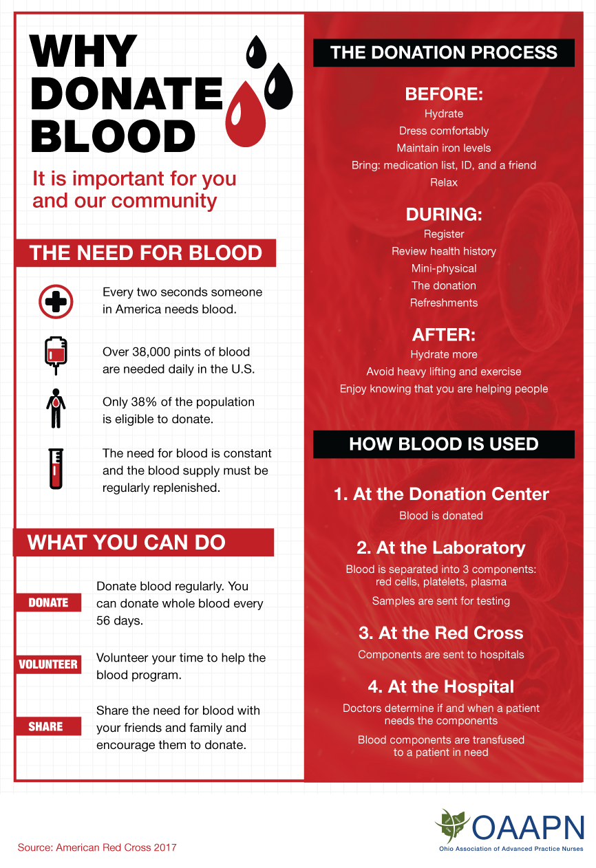 Why give blood