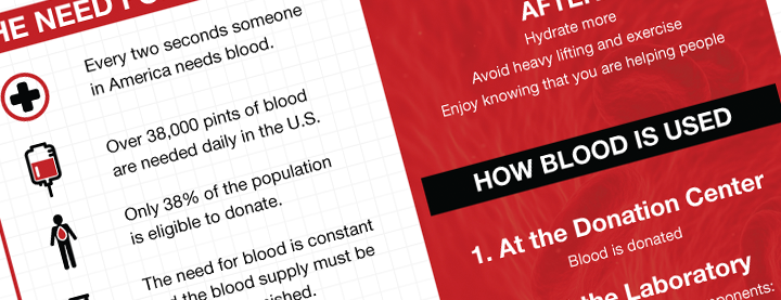 Why Donate Blood