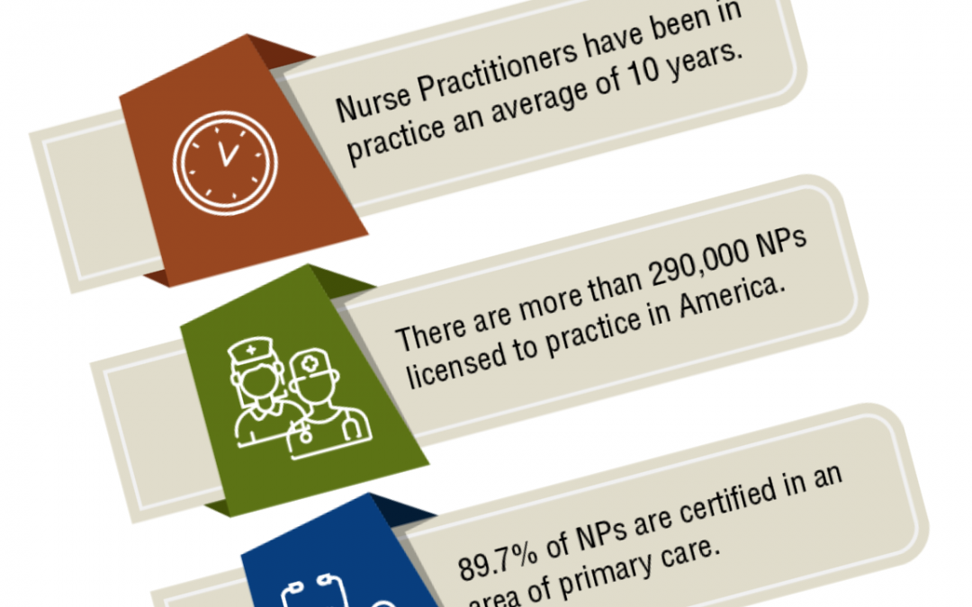 Nurse Practitioners by the Numbers | Infographic | Facts and Stats