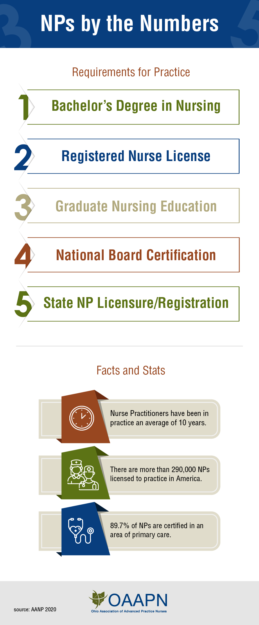 Nurse Practitioners Infographic