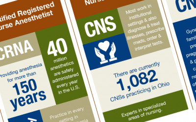 All About APRNs | Infographic